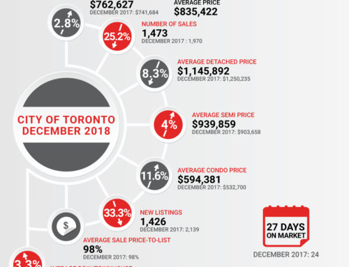 State Of The Market December 2018 Toronto