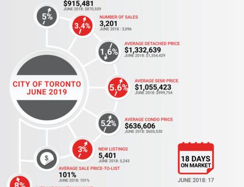 Market Snapshot Toronto June 2019