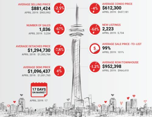 State of the Toronto R/E Market April 2020